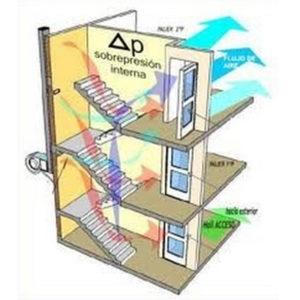 Presurizacion de escalera Vestibulo